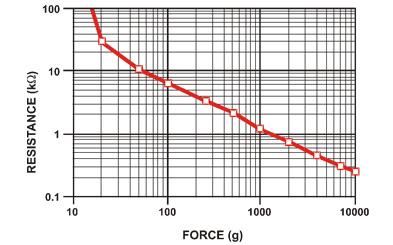 capteur-de-force-rond-resistance-sensiti